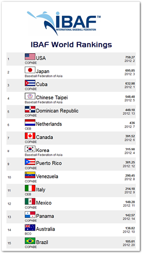 The International Baseball Federation has ranked the Netherlands 6th and Italy 11th in the world.