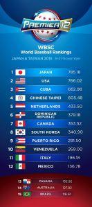 Premier-12-Ranking