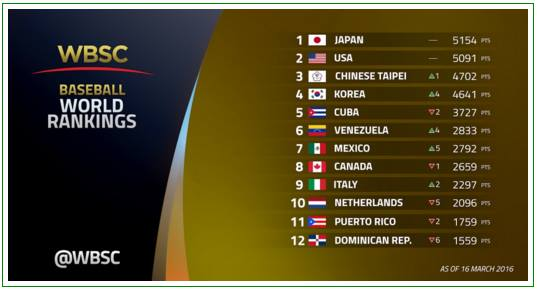 2016 World Rankings